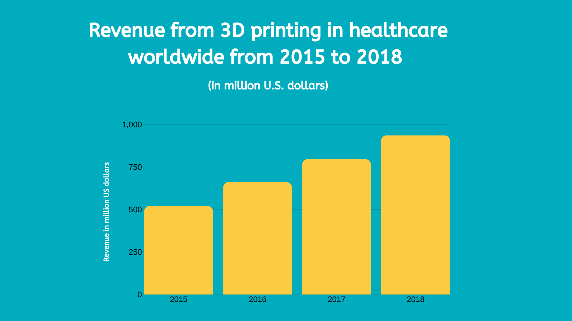 Global revenue in healthcare 3D printing from 2015 to 2018.