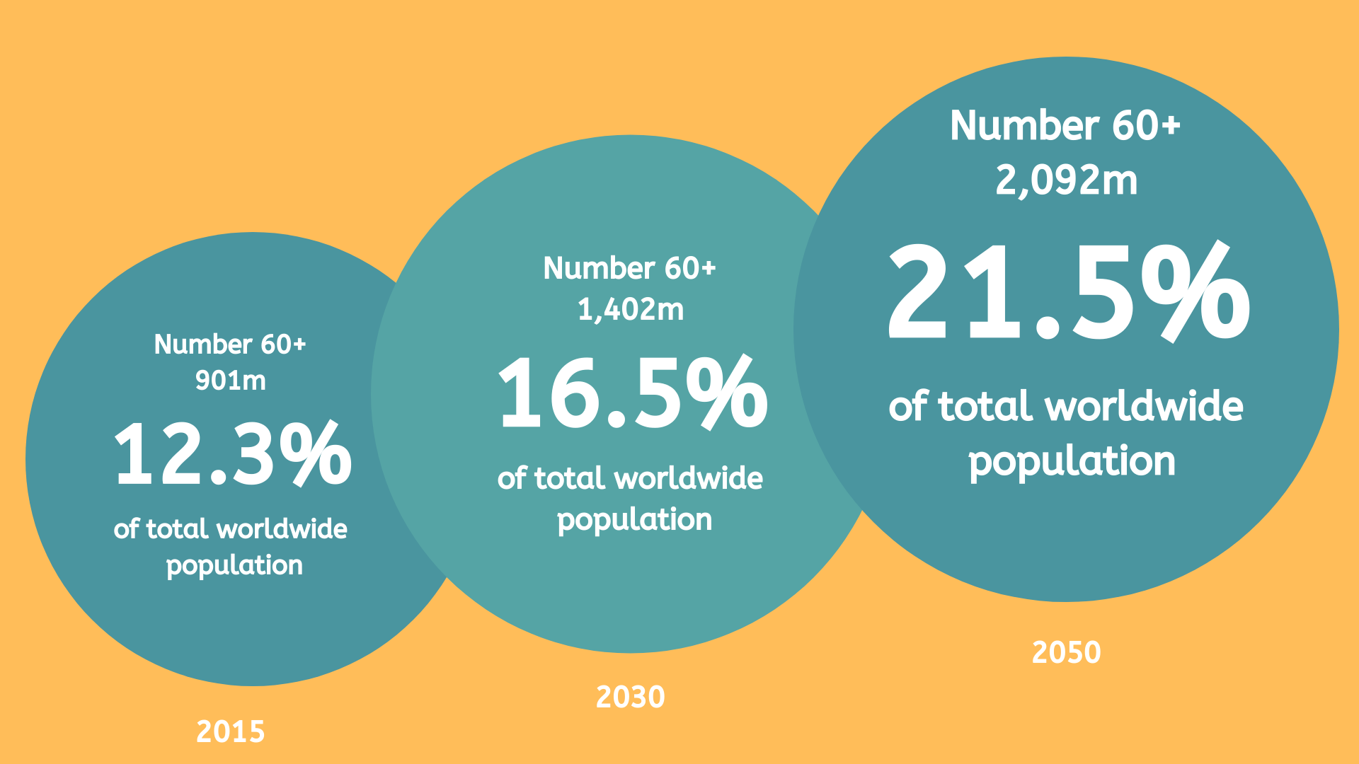 Projections for the number and proportion of older people globally in 2015, 2030 and 2050.