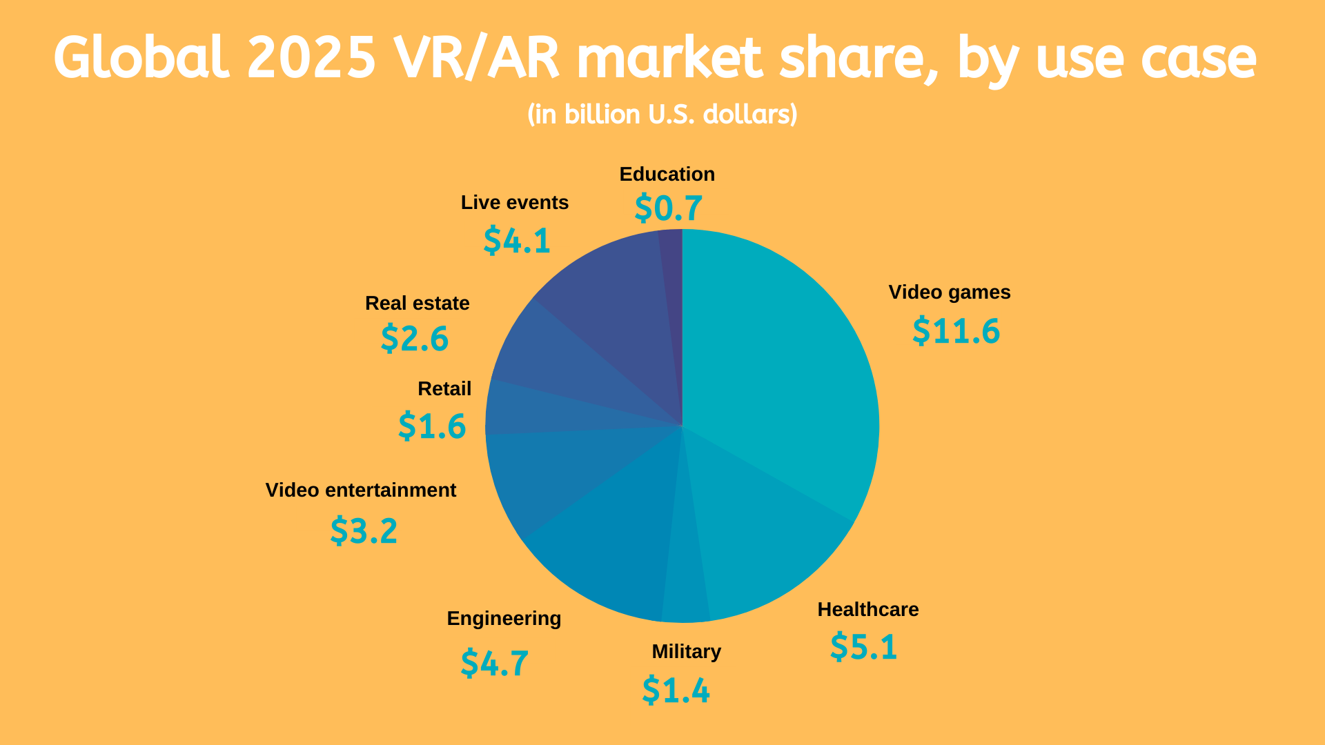 Global 2025 VR/AR market share, by use case.