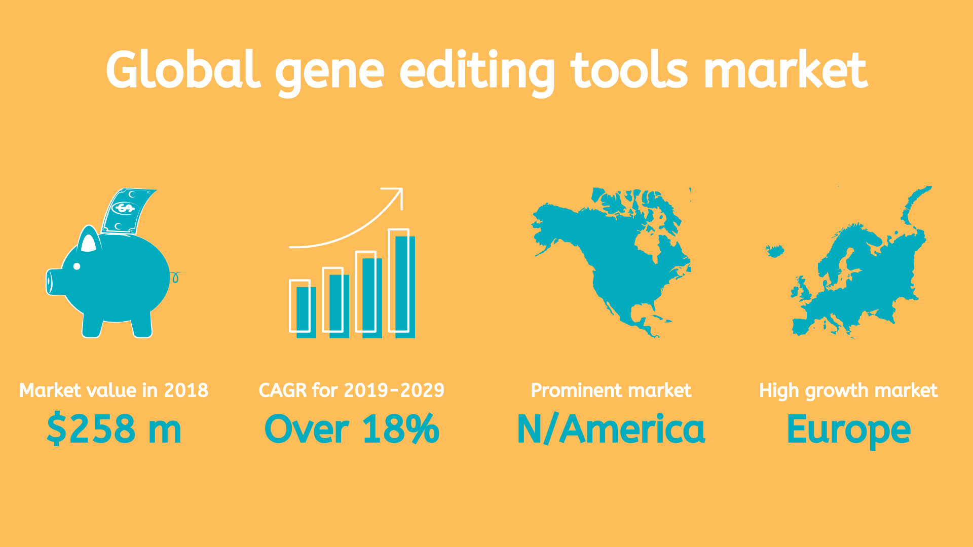 The global gene editing tools market.
