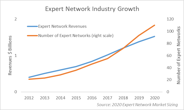 Graph showing the expert network industry growth from 2012 to 2020