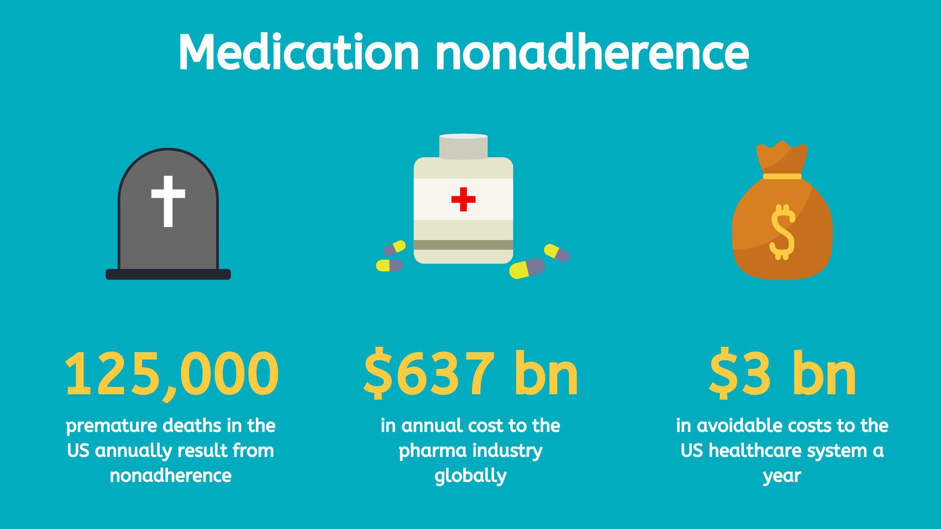 The impact of medication nonadherence.