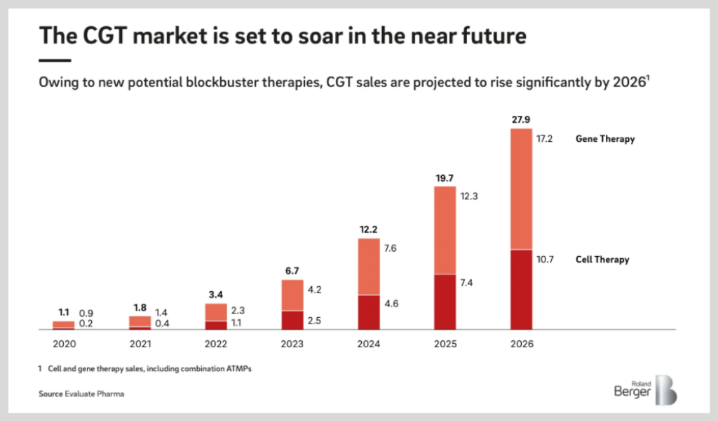 A graph of CGT projected sales until 2026