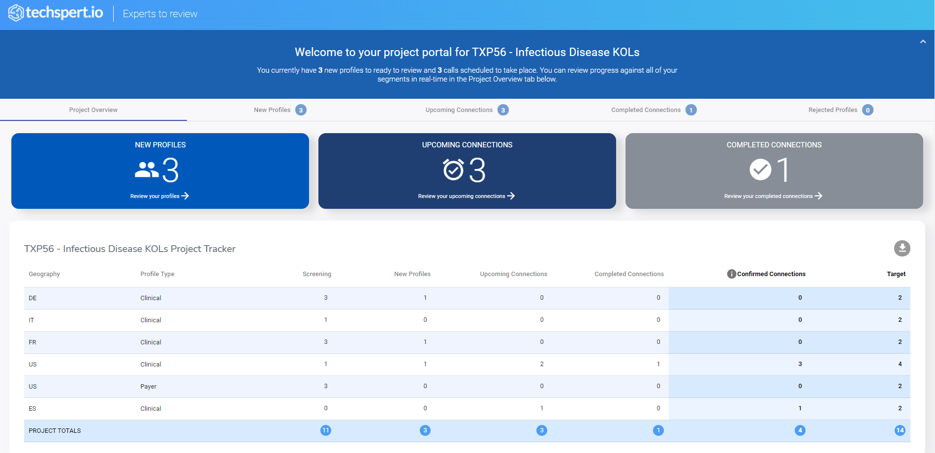 A screenshot of the project portal dashboard