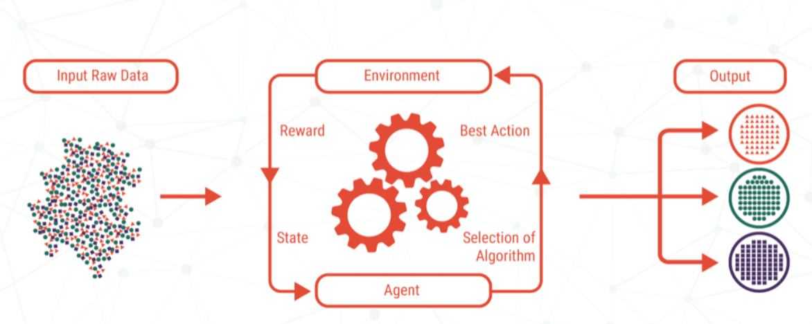 An illustration of reinforcement learning