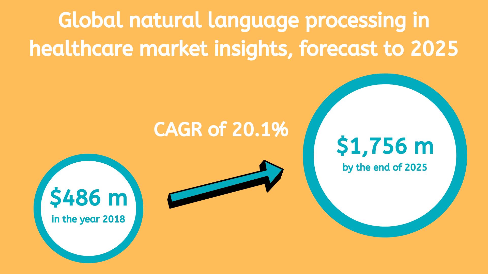 Global natural language processing healthcare market.