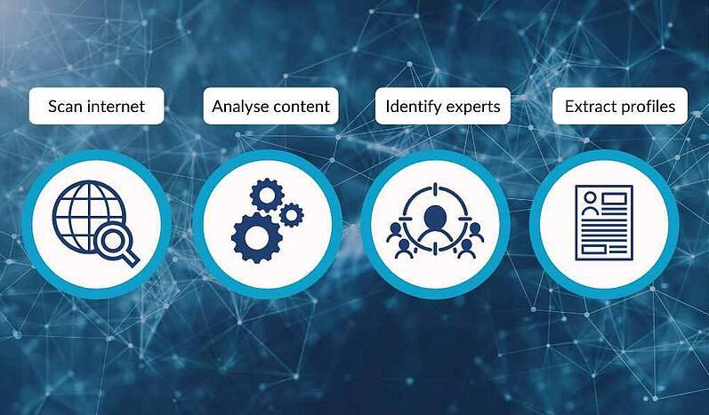 A simplified illustration of how techspert.io's AI search tech scours the web to source world-leading experts.