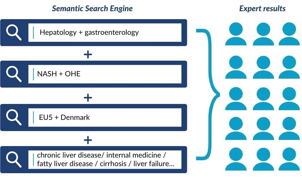 An illustration of how the Semantic Search Engine works