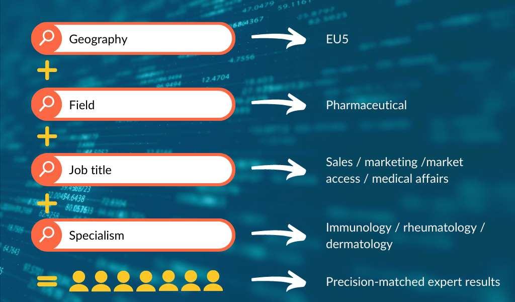 A graphic illustrating techspert.io's bespoke Semantic Search Engine.
