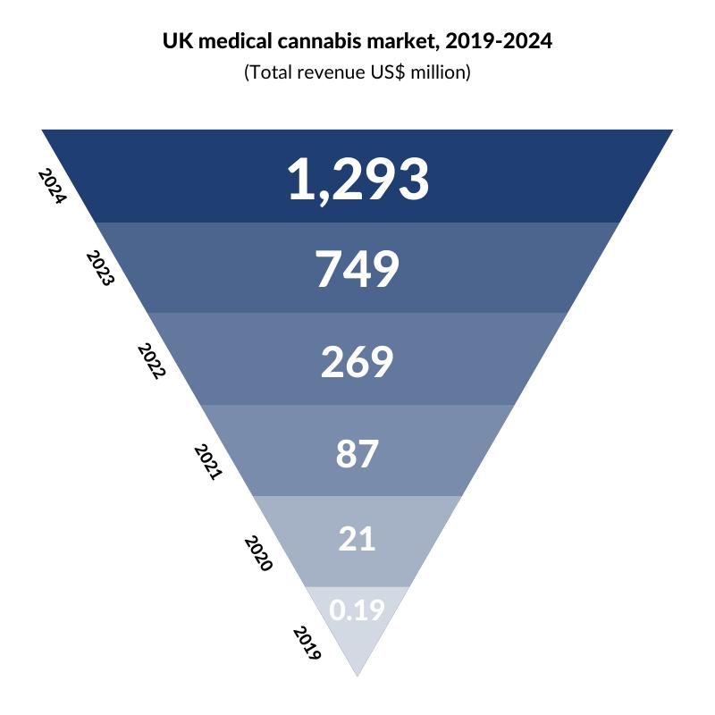 UK medical cannabis market