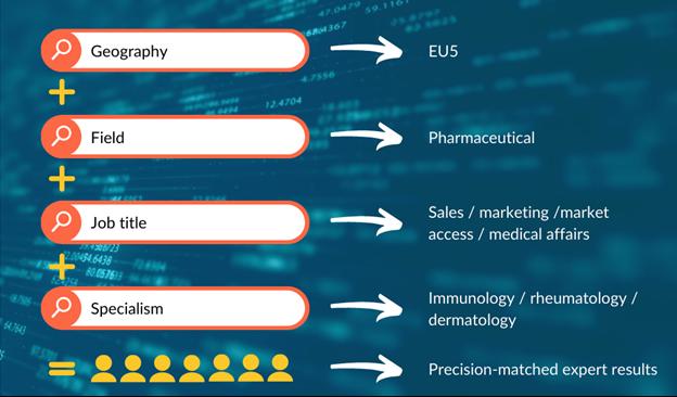 A visualization of techspert.io's semantic search engine