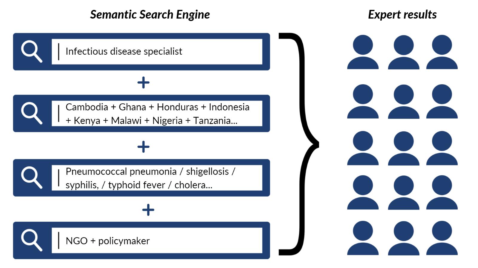 techspert.io Semantic Search Engine